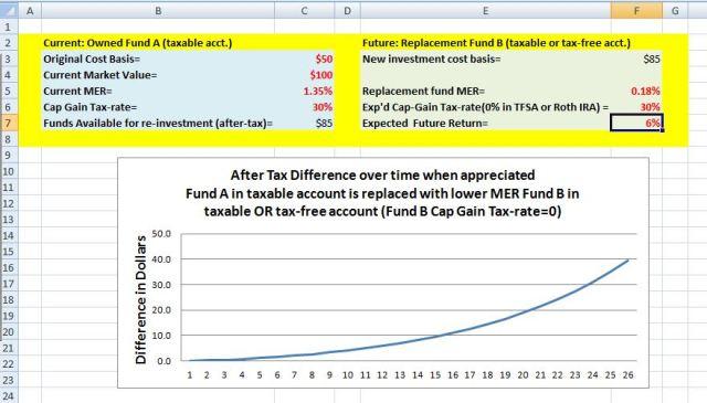 Fund B- Fund A calculator